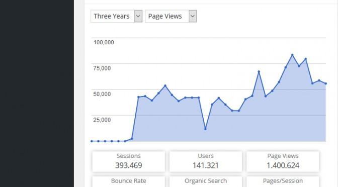 1.4 millioner sidevisninger passeret i går