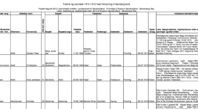 Opdateret liste over faldne og savnede 1914-1918